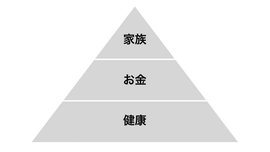 価値観のピラミッド