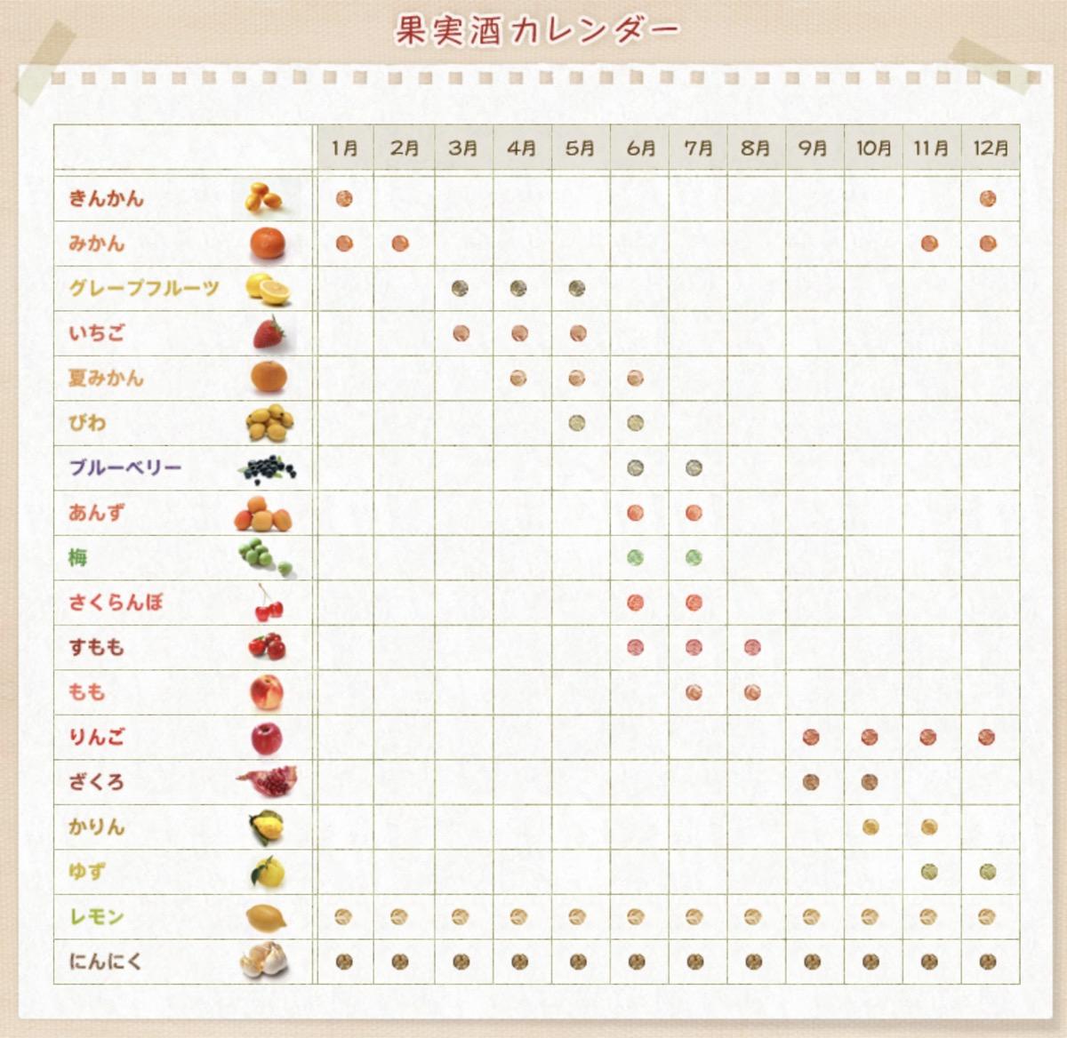 果実酒カレンダー